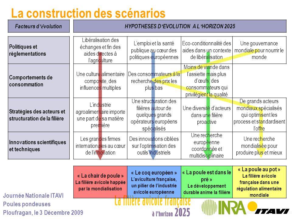 Journée Nationale ITAVI Poules pondeuses Ploufragan, le 3 Décembre 2009 Facteurs d é volutionHYPOTHESES D EVOLUTION A L HORIZON 2025 Politiques et règ