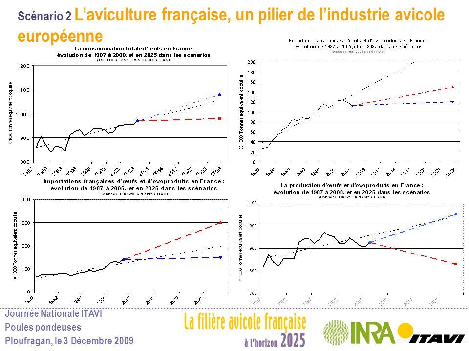 Journée Nationale ITAVI Poules pondeuses Ploufragan, le 3 Décembre 2009 Scénario 2 Laviculture française, un pilier de lindustrie avicole européenne