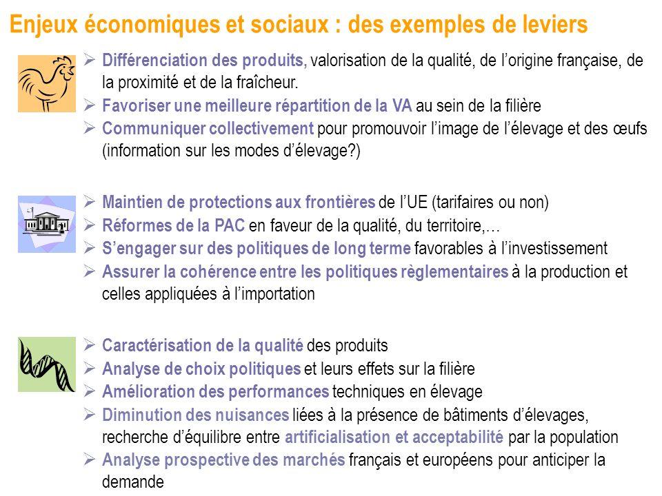 Enjeux économiques et sociaux : des exemples de leviers Différenciation des produits, valorisation de la qualité, de lorigine française, de la proximi