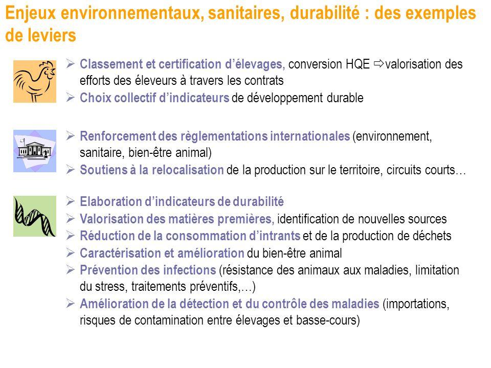 Enjeux environnementaux, sanitaires, durabilité : des exemples de leviers Classement et certification délevages, conversion HQE valorisation des effor
