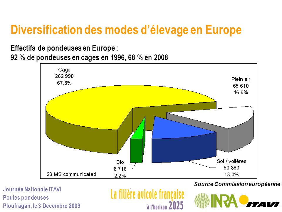 Journée Nationale ITAVI Poules pondeuses Ploufragan, le 3 Décembre 2009 Diversification des modes délevage en Europe Effectifs de pondeuses en Europe