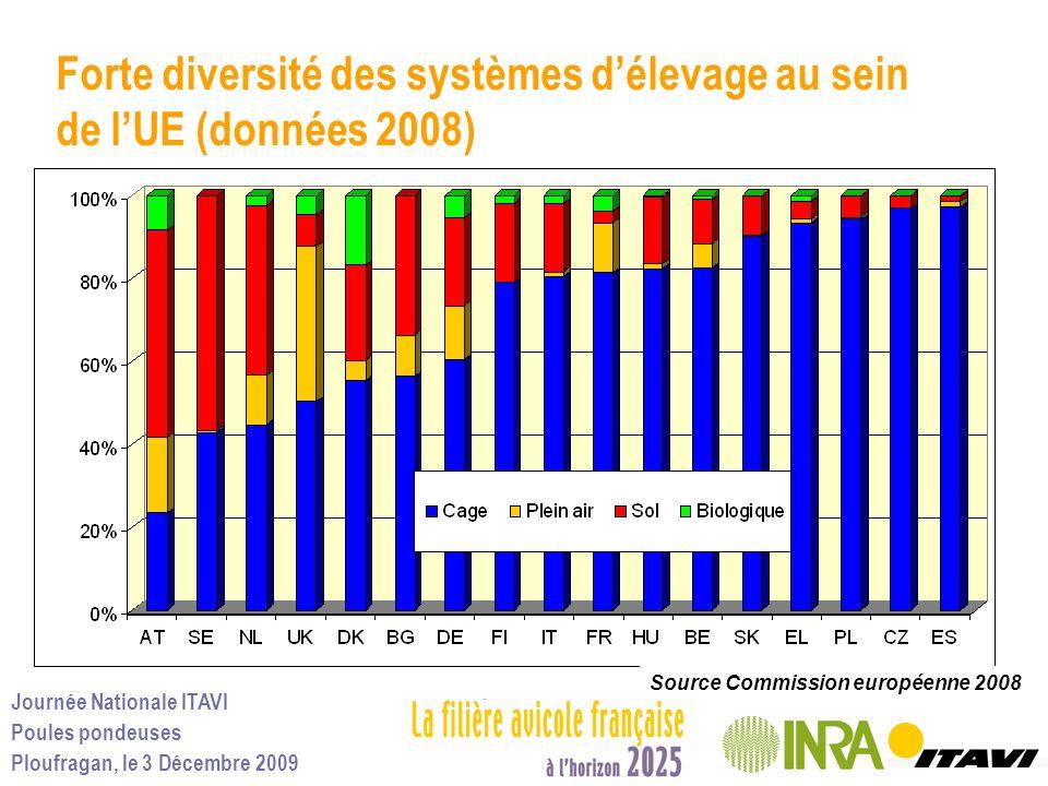 Journée Nationale ITAVI Poules pondeuses Ploufragan, le 3 Décembre 2009 Forte diversité des systèmes délevage au sein de lUE (données 2008) Source Com