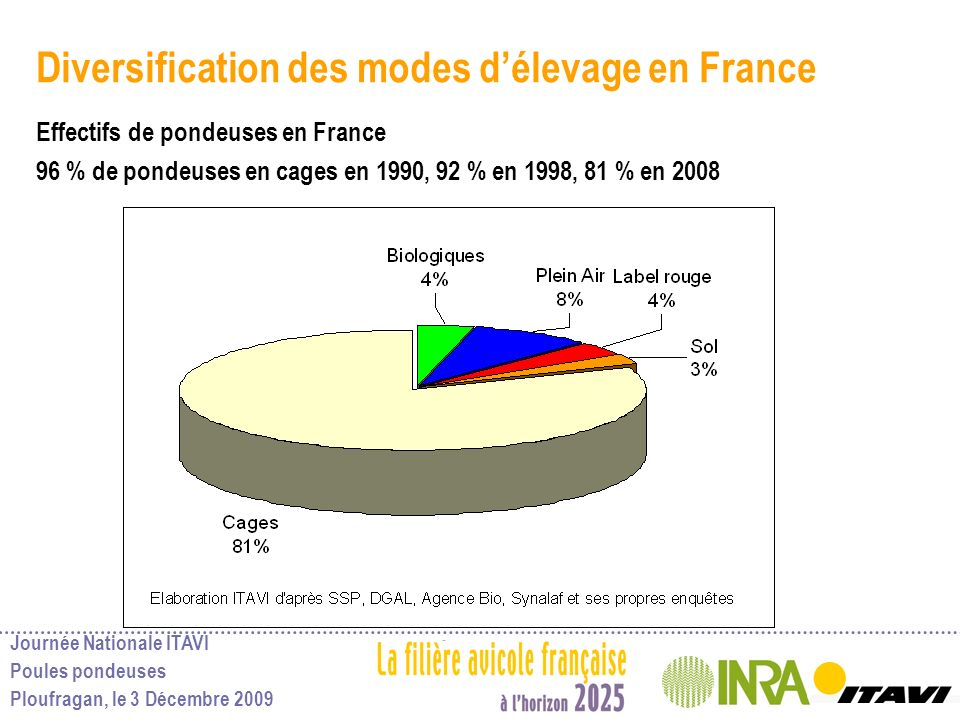 Journée Nationale ITAVI Poules pondeuses Ploufragan, le 3 Décembre 2009 Diversification des modes délevage en France Effectifs de pondeuses en France