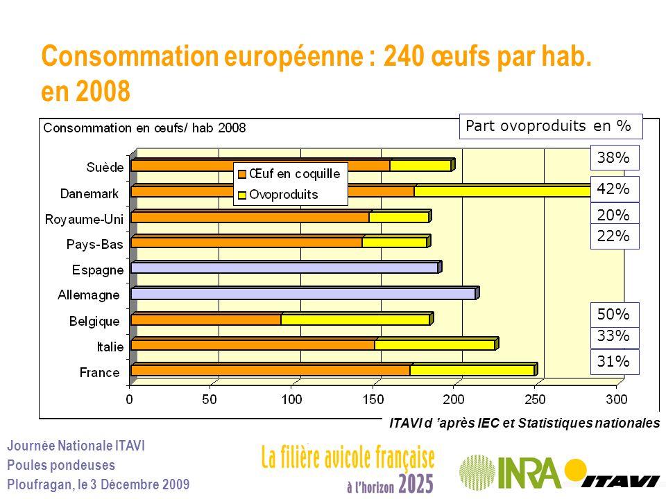 Journée Nationale ITAVI Poules pondeuses Ploufragan, le 3 Décembre 2009 Consommation européenne : 240 œufs par hab. en 2008 38% 42% 20% 22% Part ovopr