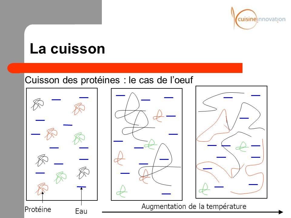 La cuisson Cuisson des protéines : le cas de loeuf 100 °C Évolution des protéines en fonction de la température et du temps de cuisson 65 °C Œuf sur cuit Œuf « parfait »