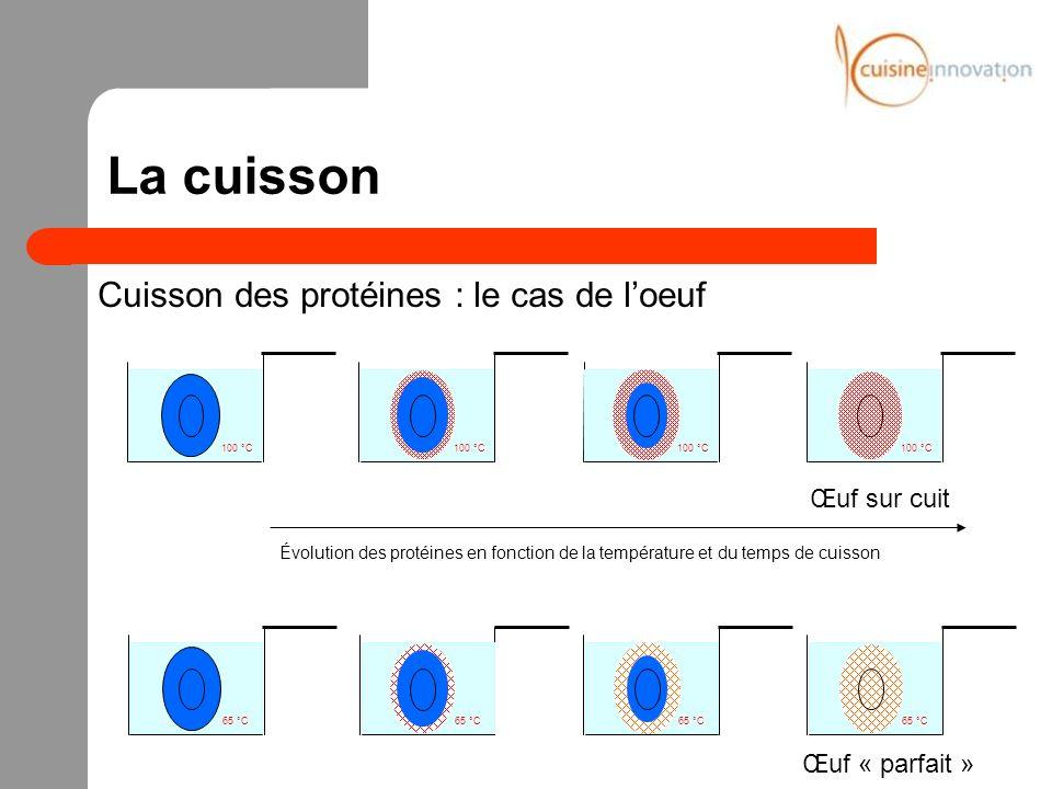 La cuisson Cuisson des protéines : le cas de loeuf 100 °C Évolution des protéines en fonction de la température et du temps de cuisson 65 °C Œuf sur c