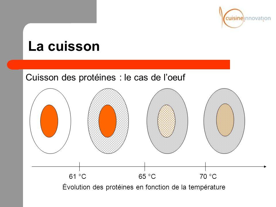La cuisson Cuisson des protéines : le cas de loeuf Évolution des protéines en fonction de la température 61 °C70 °C65 °C