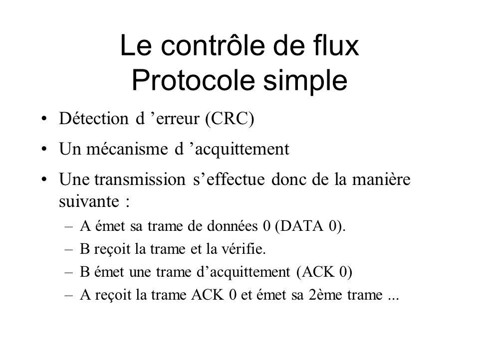 Le contrôle de flux Protocole simple Détection d erreur (CRC) Un mécanisme d acquittement Une transmission seffectue donc de la manière suivante : –A