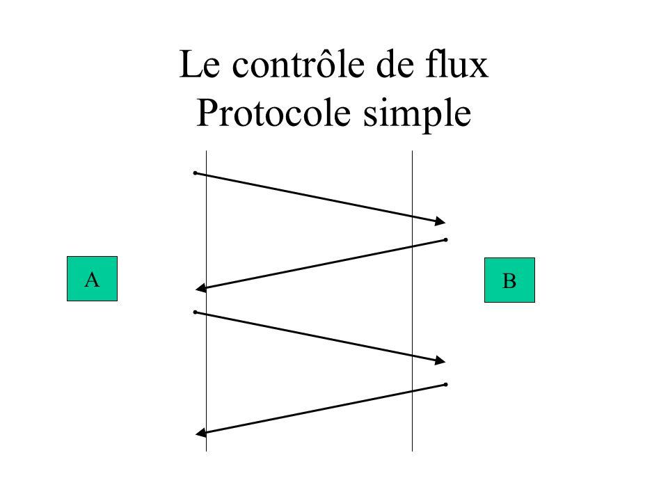 Le contrôle de flux Protocole simple A B
