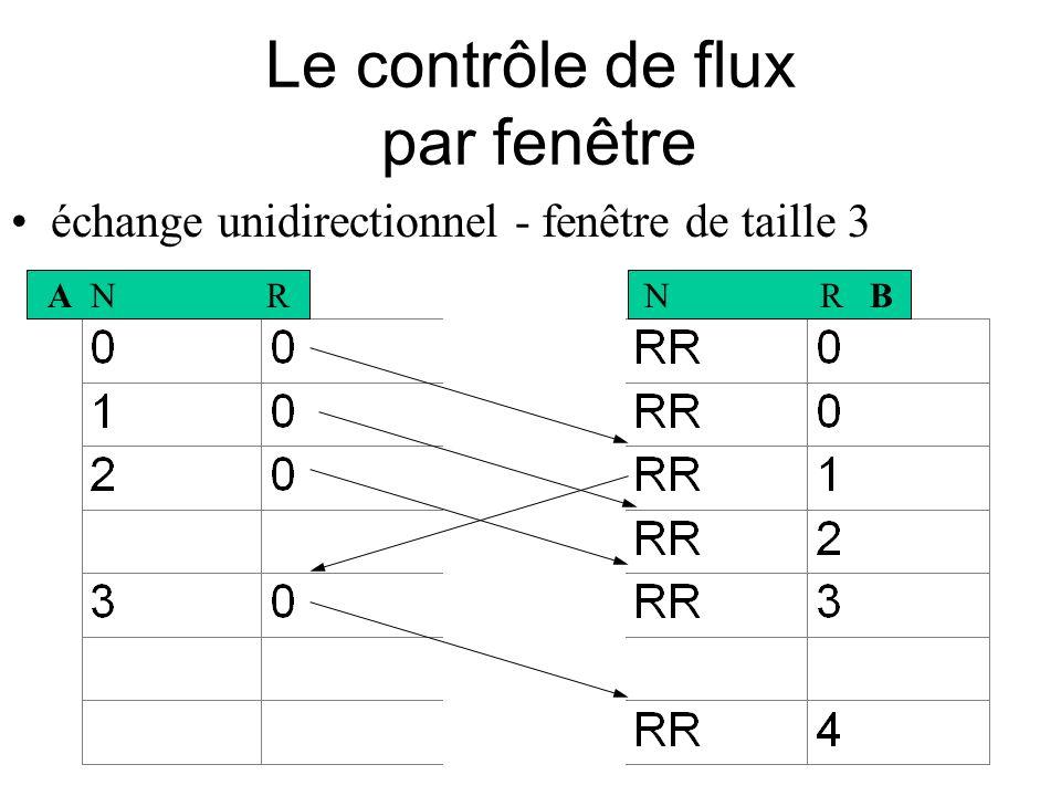 Le contrôle de flux par fenêtre échange unidirectionnel - fenêtre de taille 3 A N RN R B