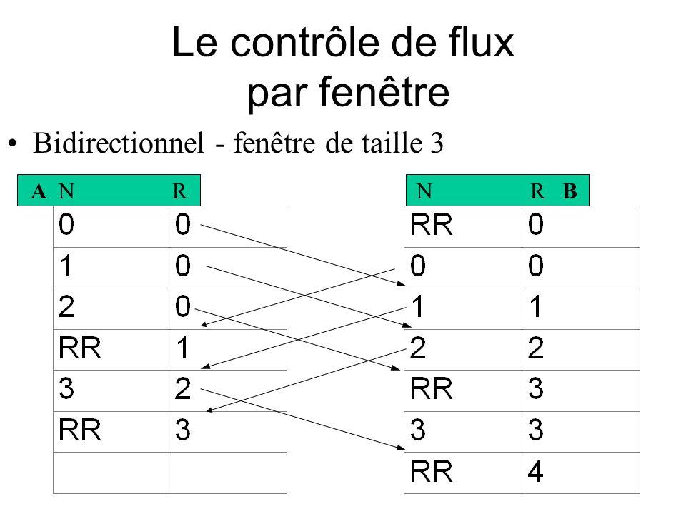 Le contrôle de flux par fenêtre Bidirectionnel - fenêtre de taille 3 A N RN R B