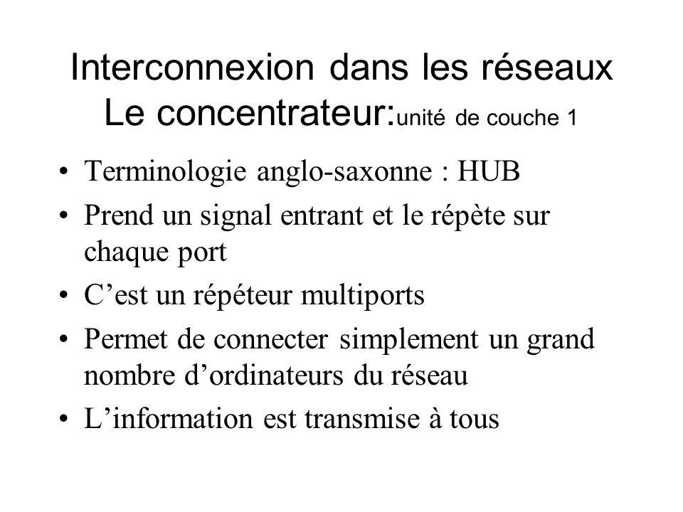 Interconnexion dans les réseaux Le concentrateur: unité de couche 1 Terminologie anglo-saxonne : HUB Prend un signal entrant et le répète sur chaque p