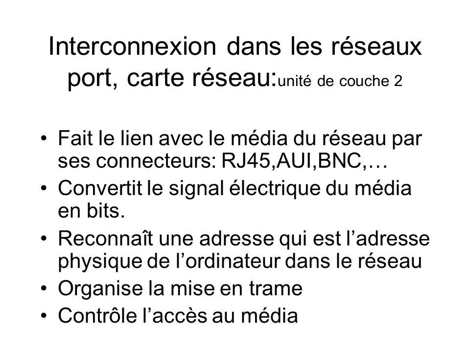 Interconnexion dans les réseaux port, carte réseau: unité de couche 2 Fait le lien avec le média du réseau par ses connecteurs: RJ45,AUI,BNC,… Convert