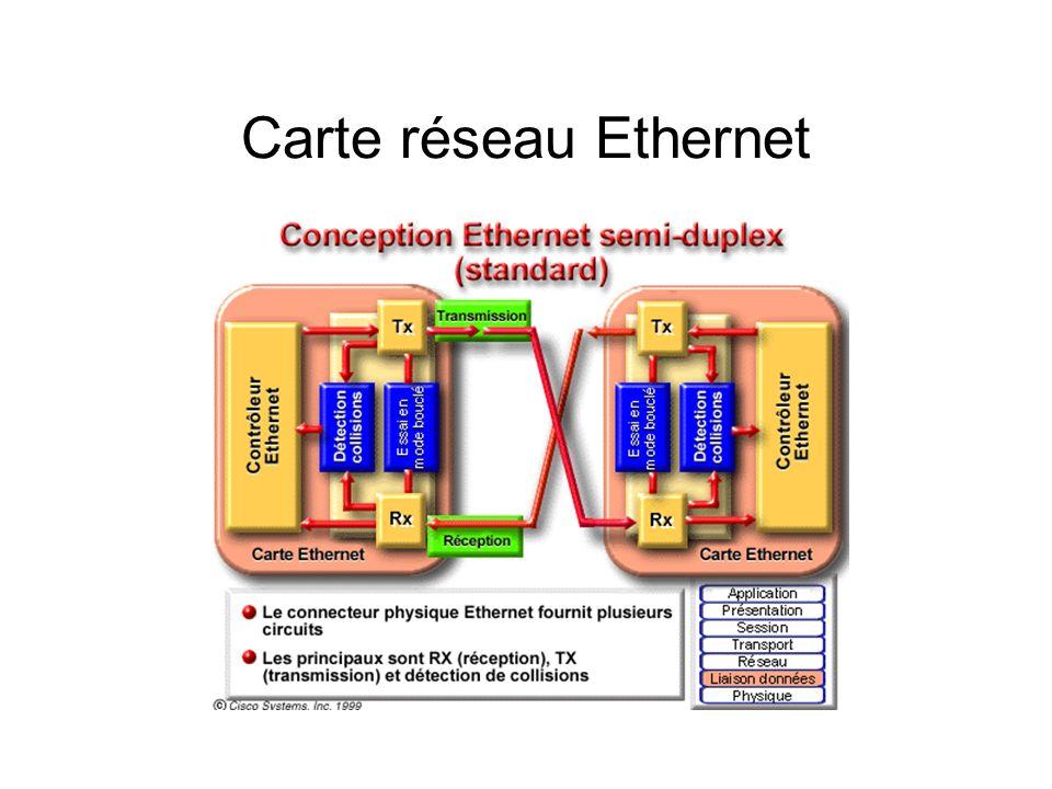 Carte réseau Ethernet