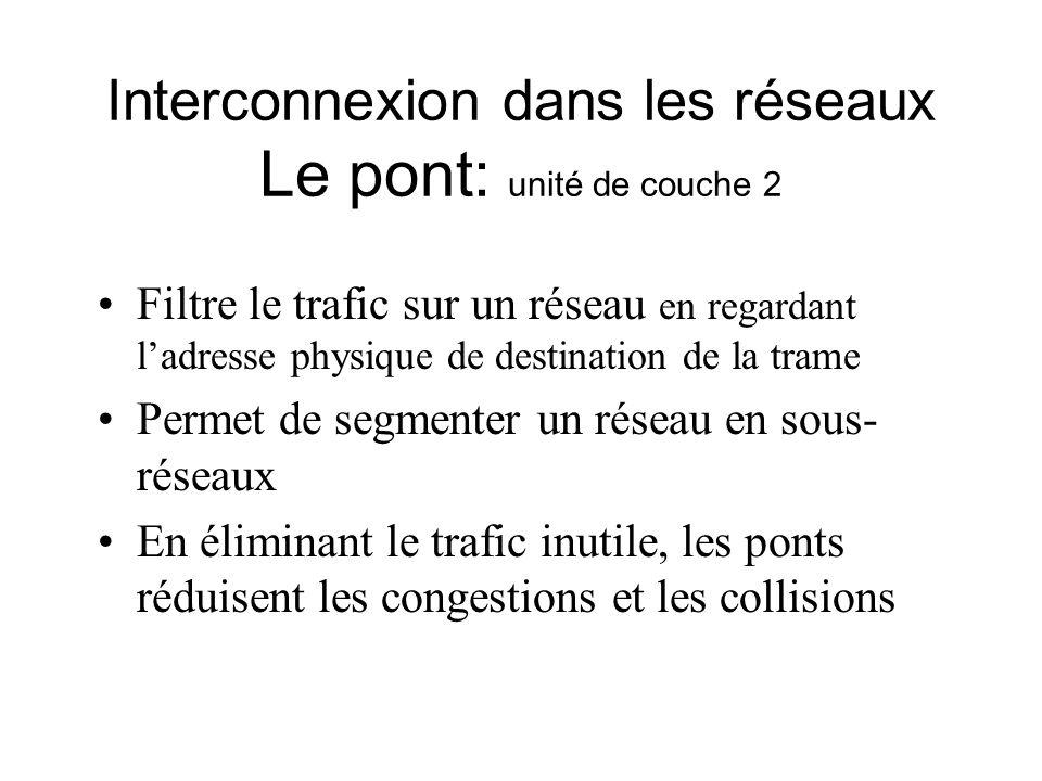 Interconnexion dans les réseaux Le pont: unité de couche 2 Filtre le trafic sur un réseau en regardant ladresse physique de destination de la trame Pe