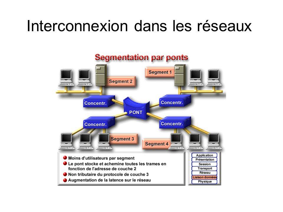 Interconnexion dans les réseaux
