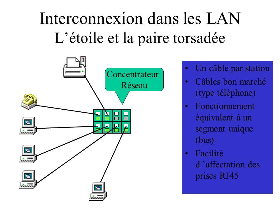 Interconnexion dans les LAN Létoile et la paire torsadée Un câble par station Câbles bon marché (type téléphone) Fonctionnement équivalent à un segmen