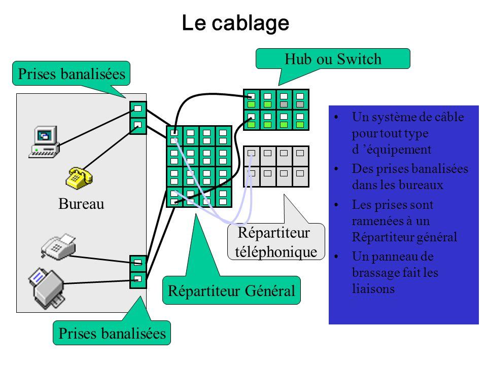 Répartiteur téléphonique Hub ou Switch Bureau Un système de câble pour tout type d équipement Des prises banalisées dans les bureaux Les prises sont r