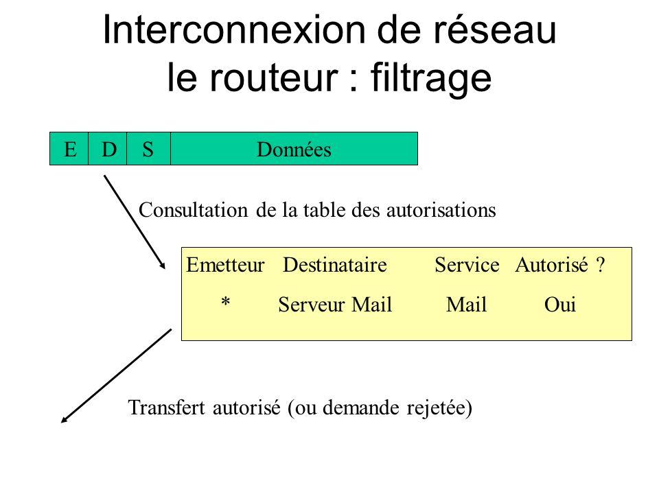 Interconnexion de réseau le routeur : filtrage EDSDonnées Emetteur * Destinataire Serveur Mail Service Mail Consultation de la table des autorisations