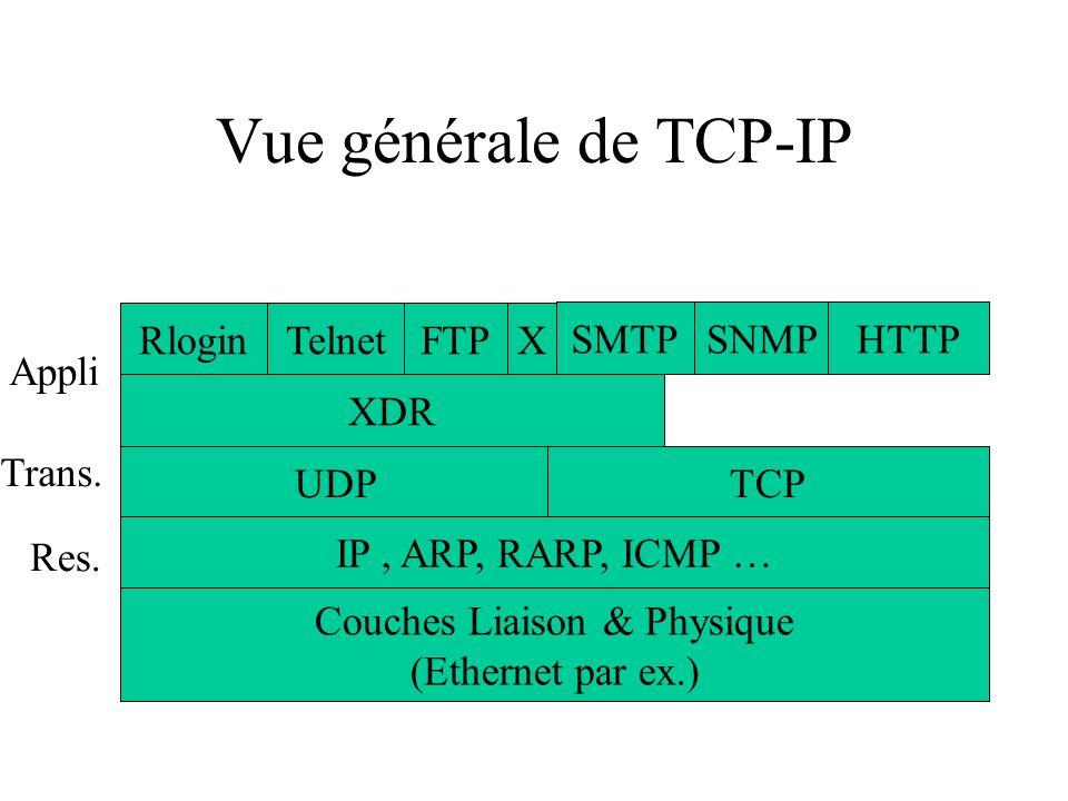 Vue générale de TCP-IP Appli Trans. Res. RloginTelnetFTPX XDR UDPTCP IP, ARP, RARP, ICMP … Couches Liaison & Physique (Ethernet par ex.) SMTPSNMPHTTP