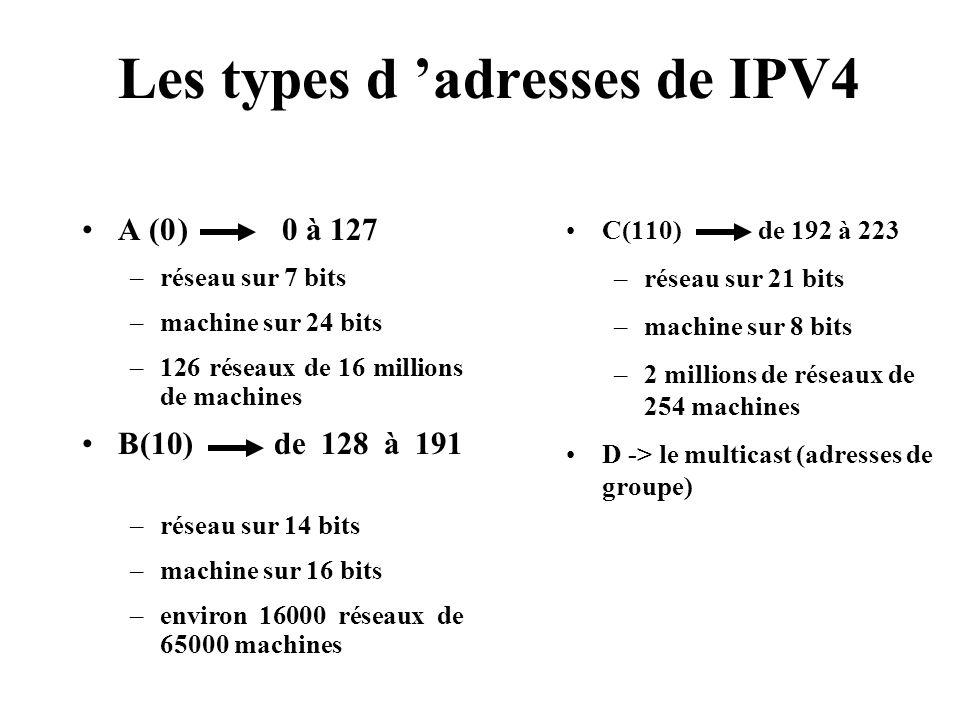 Les types d adresses de IPV4 A (0) 0 à 127 –réseau sur 7 bits –machine sur 24 bits –126 réseaux de 16 millions de machines B(10)de 128 à 191 –réseau s