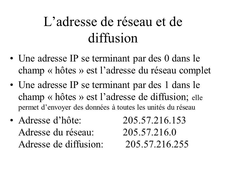 Ladresse de réseau et de diffusion Une adresse IP se terminant par des 0 dans le champ « hôtes » est ladresse du réseau complet Une adresse IP se term