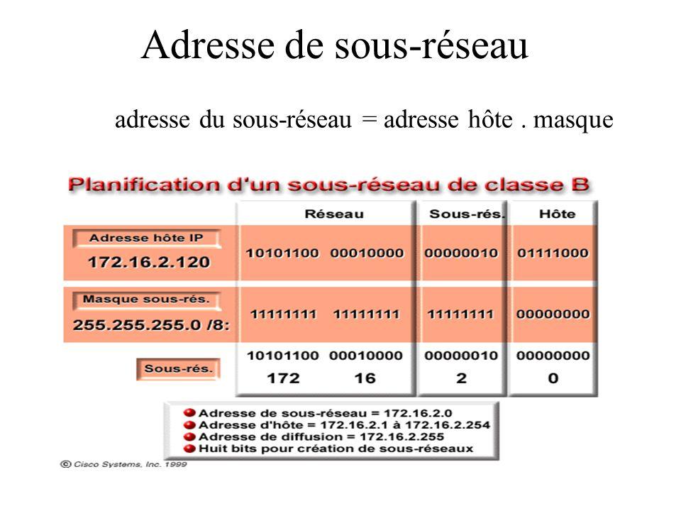 Adresse de sous-réseau adresse du sous-réseau = adresse hôte. masque