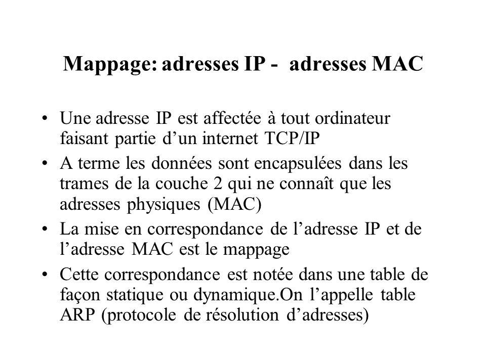 Mappage: adresses IP - adresses MAC Une adresse IP est affectée à tout ordinateur faisant partie dun internet TCP/IP A terme les données sont encapsul