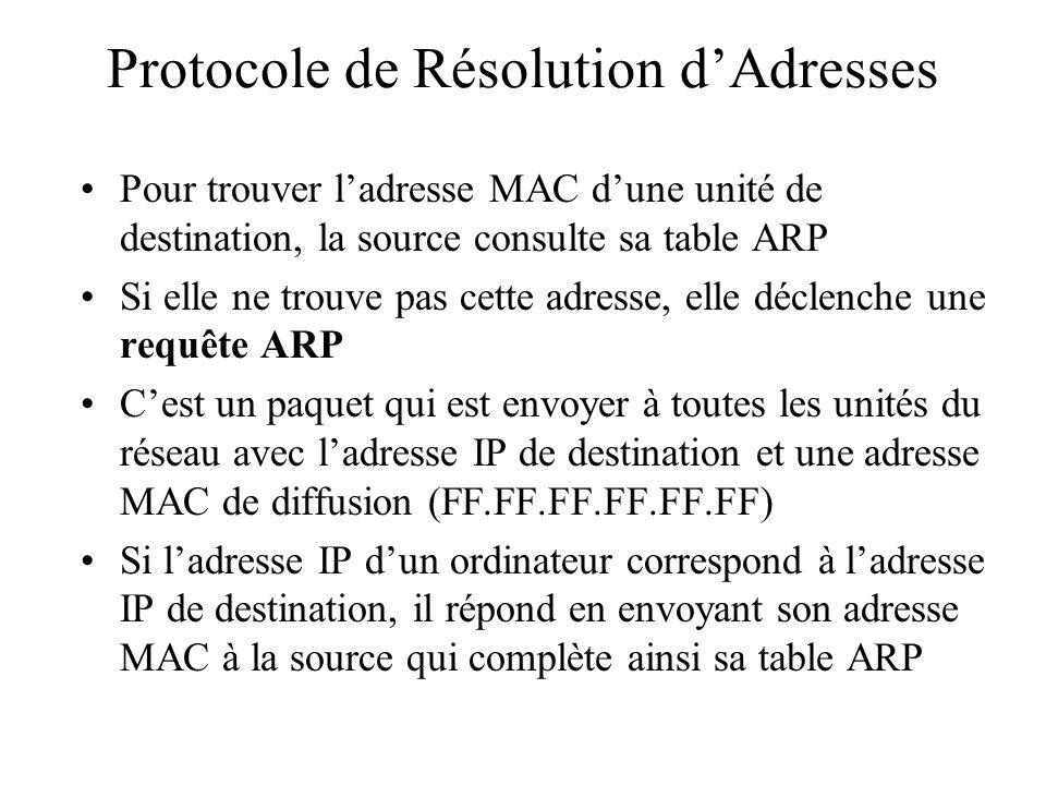 Protocole de Résolution dAdresses Pour trouver ladresse MAC dune unité de destination, la source consulte sa table ARP Si elle ne trouve pas cette adr