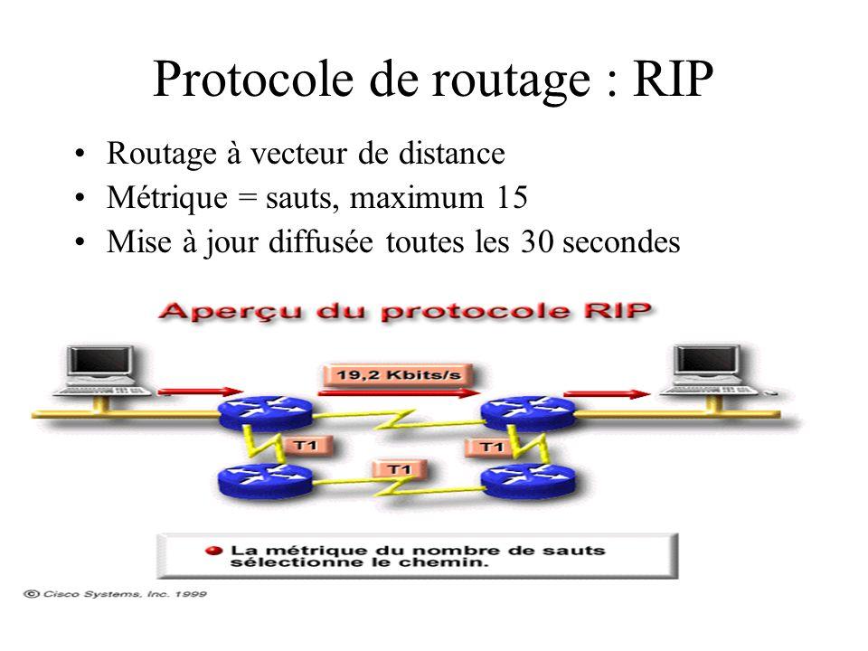 Protocole de routage : RIP Routage à vecteur de distance Métrique = sauts, maximum 15 Mise à jour diffusée toutes les 30 secondes