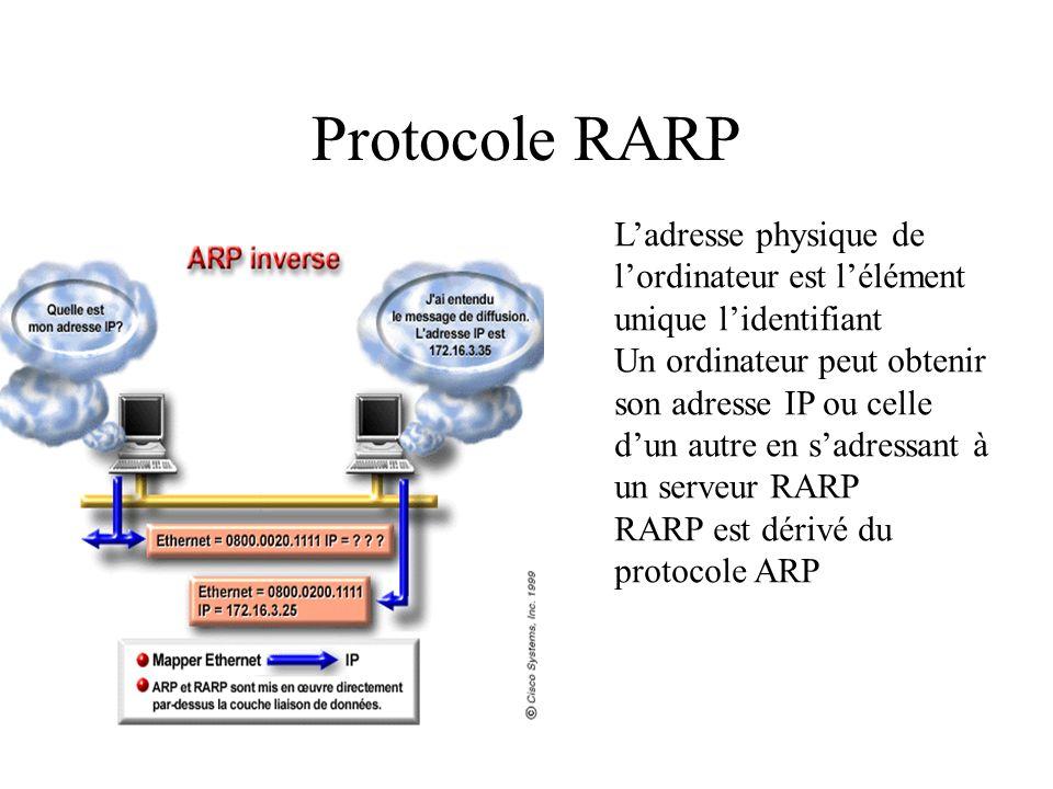 Protocole RARP Ladresse physique de lordinateur est lélément unique lidentifiant Un ordinateur peut obtenir son adresse IP ou celle dun autre en sadre