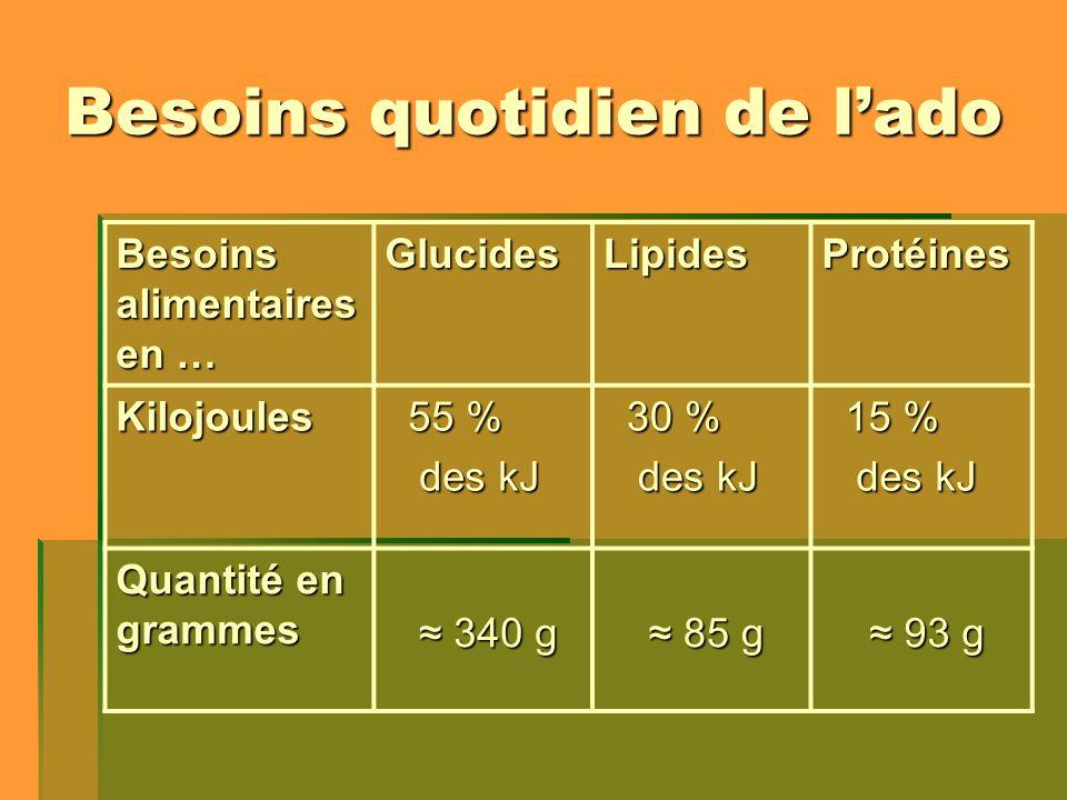 Besoins quotidien de lado Besoins alimentaires en … GlucidesLipidesProtéines Kilojoules 55 % 55 % des kJ des kJ 30 % 30 % des kJ des kJ 15 % 15 % des