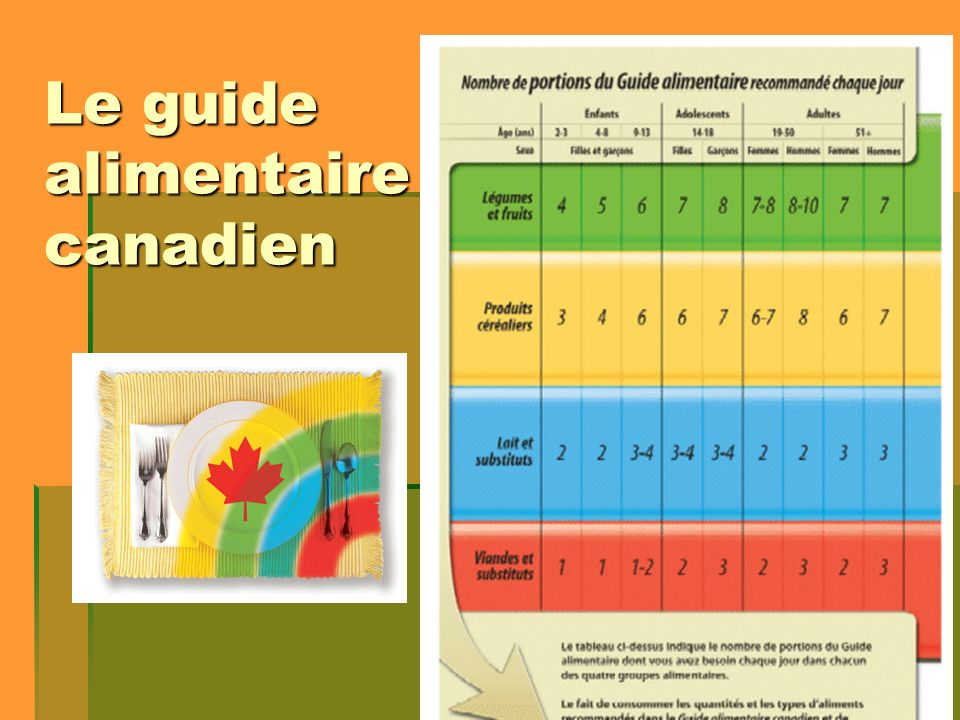 Le guide alimentaire canadien