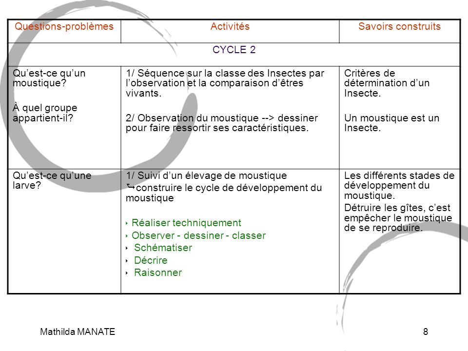 Mathilda MANATE8 Questions-problèmesActivitésSavoirs construits CYCLE 2 Quest-ce quun moustique? À quel groupe appartient-il? 1/ Séquence sur la class