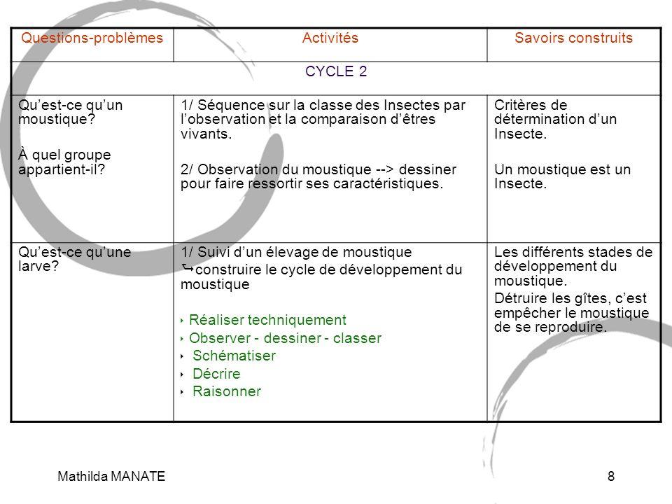 Mathilda MANATE9 Questions-problèmesActivitésSavoirs construits CYCLE 3 Quelle relation y a-t-il entre la filariose, les microfilaires et le moustique.