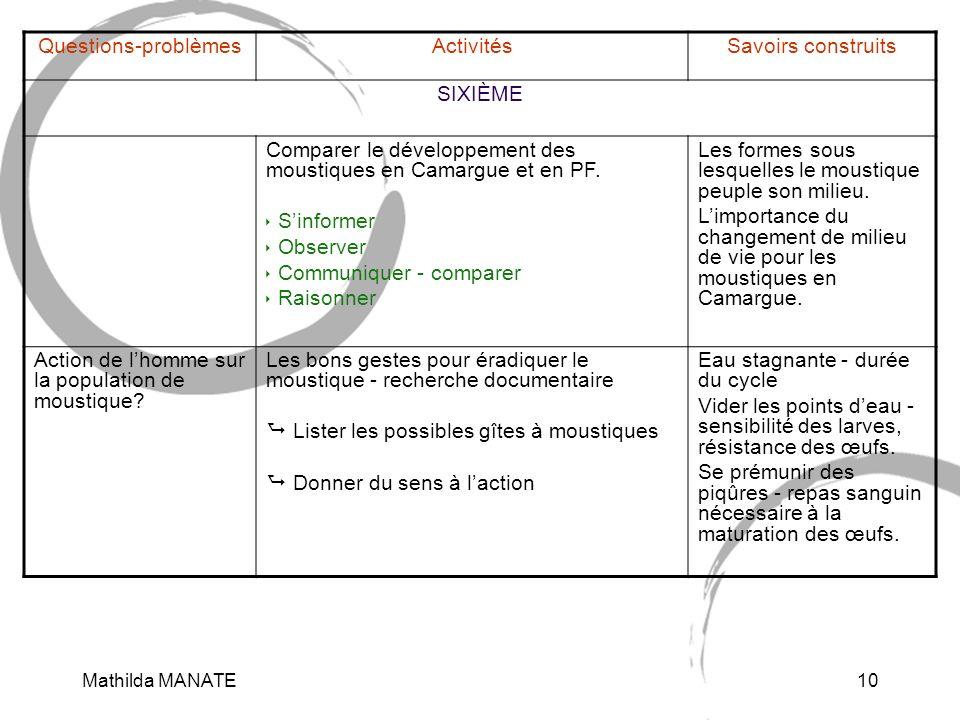 Mathilda MANATE10 Questions-problèmesActivitésSavoirs construits SIXIÈME Comparer le développement des moustiques en Camargue et en PF.