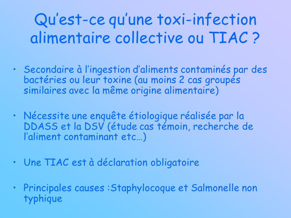 Quest-ce quune toxi-infection alimentaire collective ou TIAC ? Secondaire à lingestion daliments contaminés par des bactéries ou leur toxine (au moins