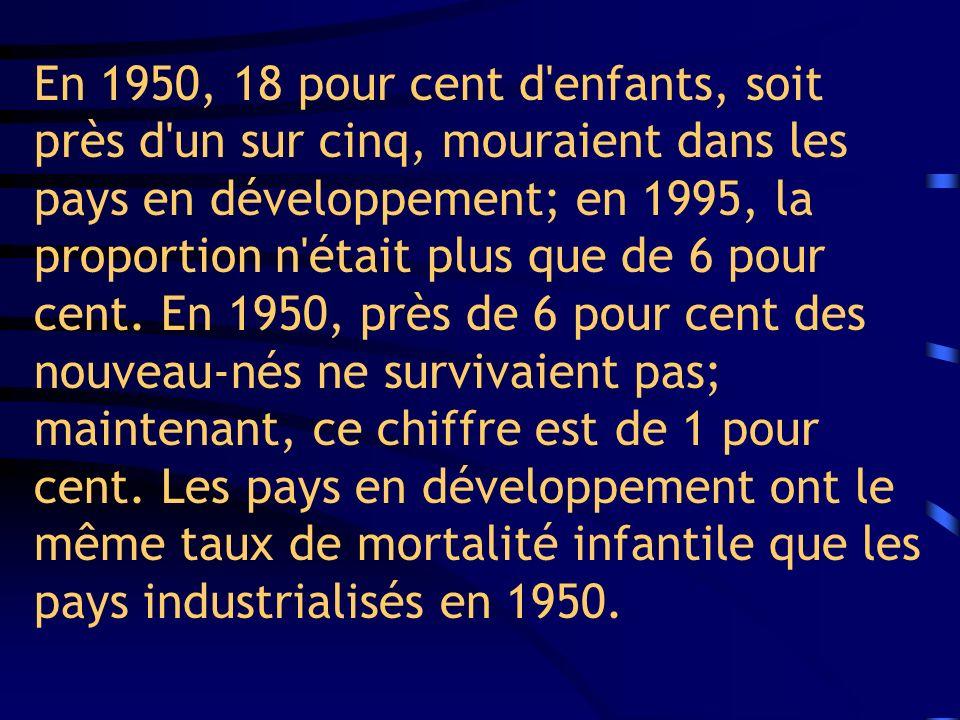 En 1950, 18 pour cent d'enfants, soit près d'un sur cinq, mouraient dans les pays en développement; en 1995, la proportion n'était plus que de 6 pour