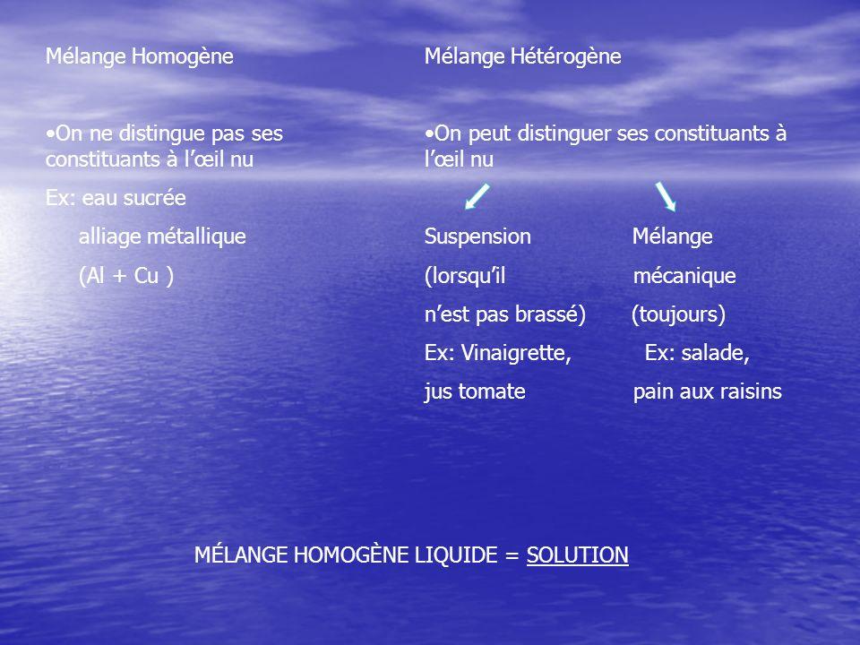 Mélange Homogène On ne distingue pas ses constituants à lœil nu Ex: eau sucrée alliage métallique (Al + Cu ) MÉLANGE HOMOGÈNE LIQUIDE = SOLUTION Mélan