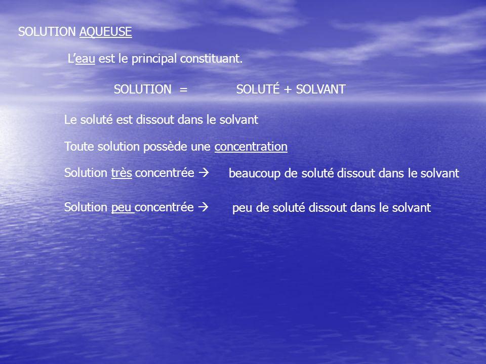 SOLUTION AQUEUSE Leau est le principal constituant. SOLUTION =SOLUTÉ + SOLVANT Le soluté est dissout dans le solvant Toute solution possède une concen