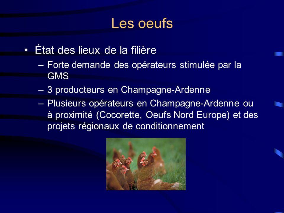 Les oeufs État des lieux de la filière –Forte demande des opérateurs stimulée par la GMS –3 producteurs en Champagne-Ardenne –Plusieurs opérateurs en Champagne-Ardenne ou à proximité (Cocorette, Oeufs Nord Europe) et des projets régionaux de conditionnement