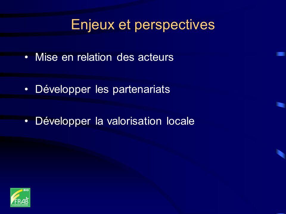 Enjeux et perspectives Mise en relation des acteurs Développer les partenariats Développer la valorisation locale
