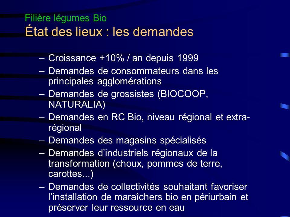 Filière légumes Bio État des lieux : les demandes –Croissance +10% / an depuis 1999 –Demandes de consommateurs dans les principales agglomérations –De