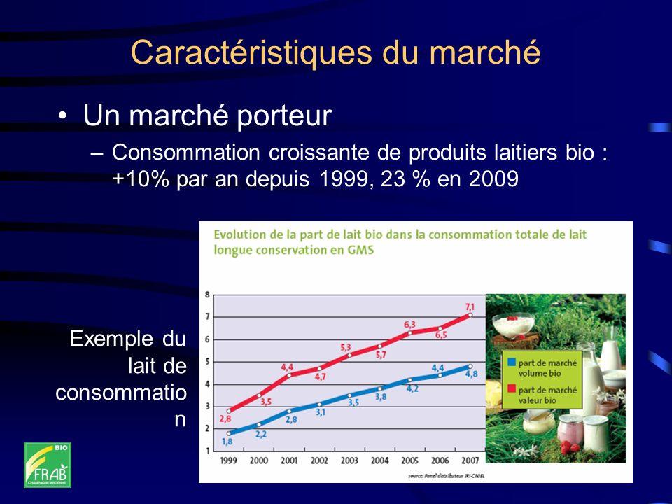 Caractéristiques du marché Un marché porteur –Consommation croissante de produits laitiers bio : +10% par an depuis 1999, 23 % en 2009 Exemple du lait