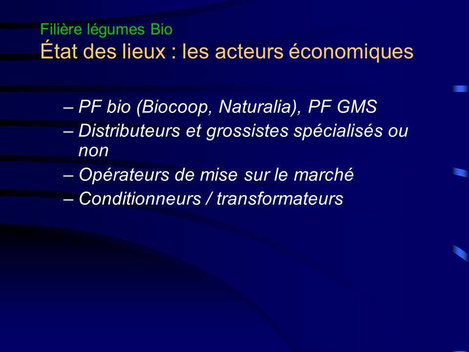 Filière légumes Bio État des lieux : les acteurs économiques –PF bio (Biocoop, Naturalia), PF GMS –Distributeurs et grossistes spécialisés ou non –Opérateurs de mise sur le marché –Conditionneurs / transformateurs