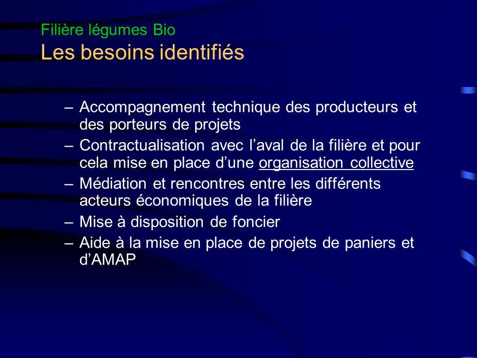 Filière légumes Bio Les besoins identifiés –Accompagnement technique des producteurs et des porteurs de projets –Contractualisation avec laval de la f