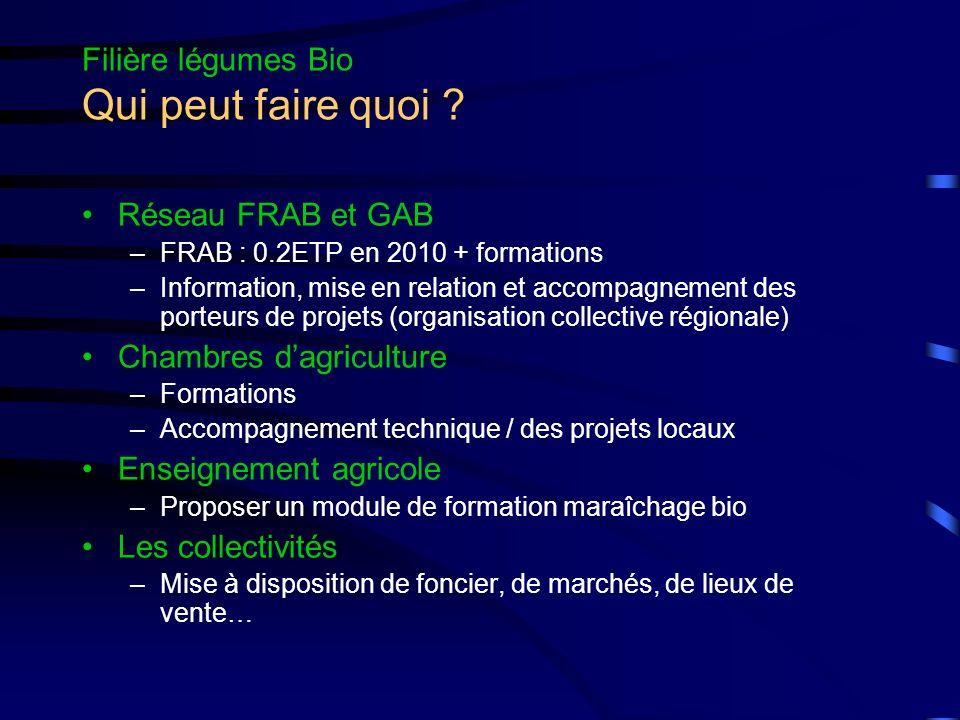 Filière légumes Bio Qui peut faire quoi ? Réseau FRAB et GAB –FRAB : 0.2ETP en 2010 + formations –Information, mise en relation et accompagnement des