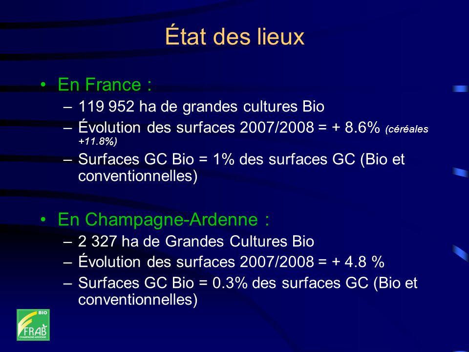 État des lieux En France : –119 952 ha de grandes cultures Bio –Évolution des surfaces 2007/2008 = + 8.6% (céréales +11.8%) –Surfaces GC Bio = 1% des surfaces GC (Bio et conventionnelles) En Champagne-Ardenne : –2 327 ha de Grandes Cultures Bio –Évolution des surfaces 2007/2008 = + 4.8 % –Surfaces GC Bio = 0.3% des surfaces GC (Bio et conventionnelles)
