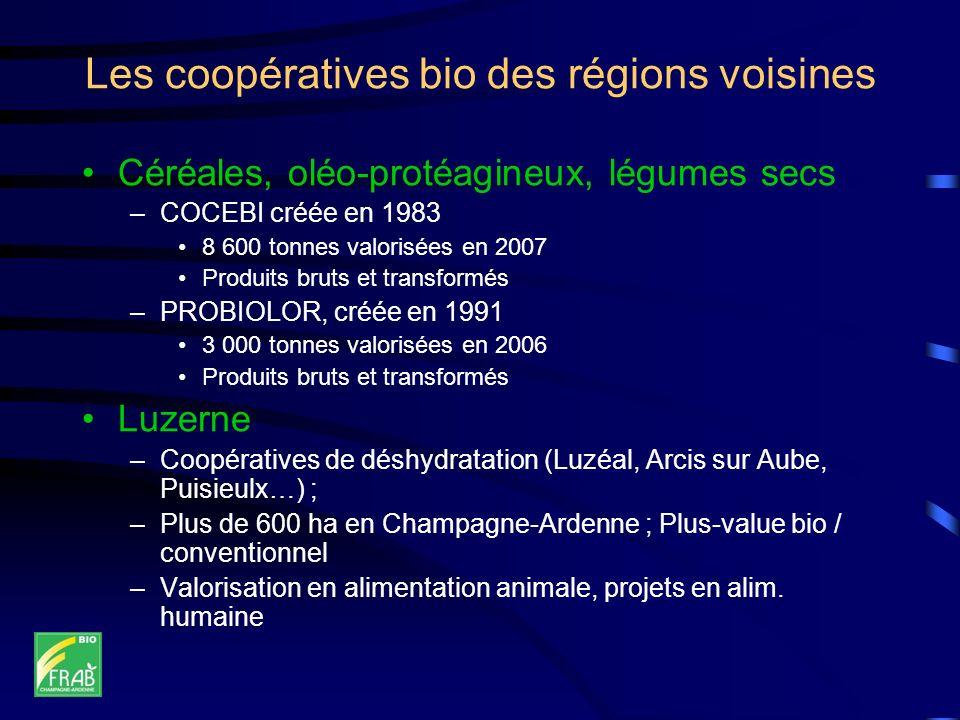 Les coopératives bio des régions voisines Céréales, oléo-protéagineux, légumes secs –COCEBI créée en 1983 8 600 tonnes valorisées en 2007 Produits bruts et transformés –PROBIOLOR, créée en 1991 3 000 tonnes valorisées en 2006 Produits bruts et transformés Luzerne –Coopératives de déshydratation (Luzéal, Arcis sur Aube, Puisieulx…) ; –Plus de 600 ha en Champagne-Ardenne ; Plus-value bio / conventionnel –Valorisation en alimentation animale, projets en alim.