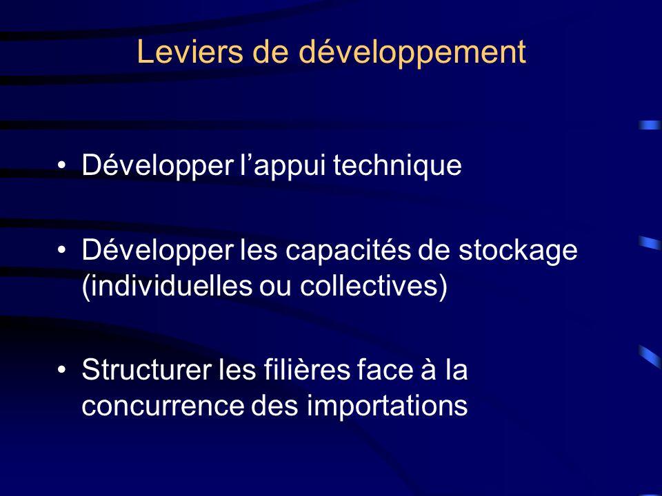 Leviers de développement Développer lappui technique Développer les capacités de stockage (individuelles ou collectives) Structurer les filières face à la concurrence des importations